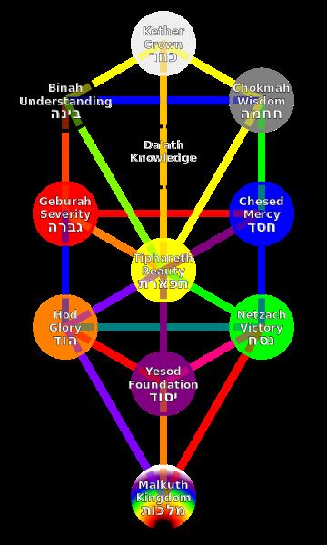 Tree Of Life qaballah