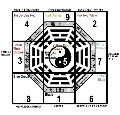 275px-bagua-with-magic-square2